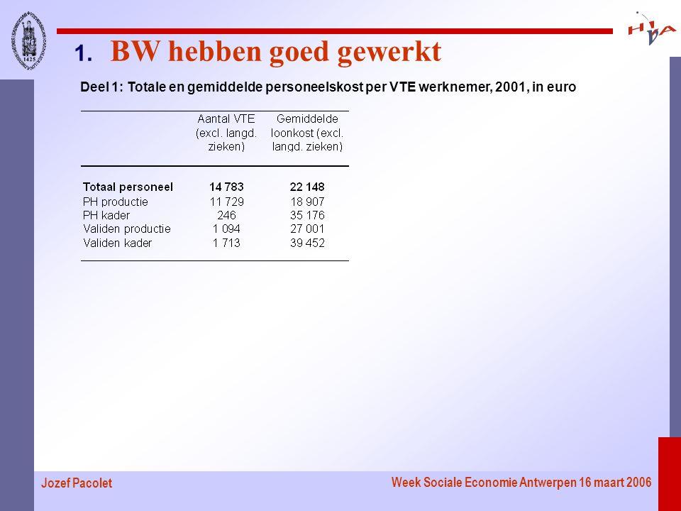 Week Sociale Economie Antwerpen 16 maart 2006 Jozef Pacolet Deel 1: Totale en gemiddelde personeelskost per VTE werknemer, 2001, in euro 1.
