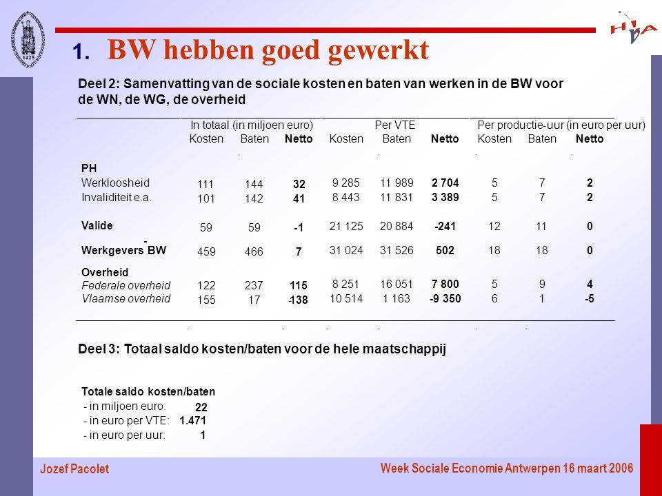 Week Sociale Economie Antwerpen 16 maart 2006 Jozef Pacolet Deel 2: Samenvatting van de sociale kosten en baten van werken in de BW voor de WN, de WG, de overheid Deel 3: Totaal saldo kosten/baten voor de hele maatschappij 1.