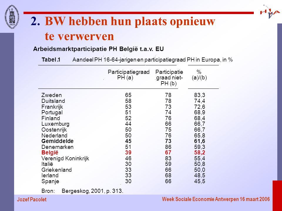 Week Sociale Economie Antwerpen 16 maart 2006 Jozef Pacolet Tabel.1 Aandeel PH 16-64-jarigen en participatiegraad PH in Europa, in % Participatiegraad PH (a) Participatie graad niet- PH (b) % (a)/(b) Zweden657883,3 Duitsland587874,4 Frankrijk537372,6 Portugal517468,9 Finland527668,4 Luxemburg446666,7 Oostenrijk507566,7 Nederland507665,8 Gemiddelde457361,6 Denemarken518659,3 België396758,2 Verenigd Koninkrijk468355,4 Italië305950,8 Griekenland336650,0 Ierland336848,5 Spanje306645,5 Bron:Bergeskog, 2001, p.