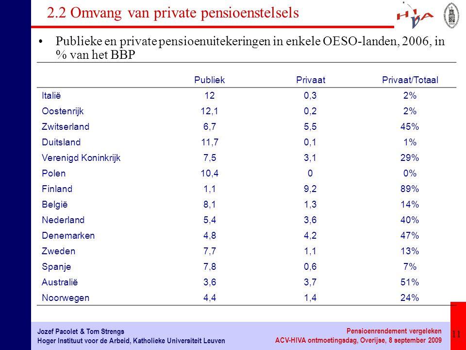 11 Jozef Pacolet & Tom Strengs Hoger Instituut voor de Arbeid, Katholieke Universiteit Leuven Pensioenrendement vergeleken ACV-HIVA ontmoetingsdag, Overijse, 8 september 2009 2.2 Omvang van private pensioenstelsels Publieke en private pensioenuitekeringen in enkele OESO-landen, 2006, in % van het BBP PubliekPrivaatPrivaat/Totaal Italië120,32% Oostenrijk12,10,22% Zwitserland6,75,545% Duitsland11,70,11% Verenigd Koninkrijk7,53,129% Polen10,400% Finland1,19,289% België8,11,314% Nederland5,43,640% Denemarken4,84,247% Zweden7,71,113% Spanje7,80,67% Australië3,63,751% Noorwegen4,41,424%