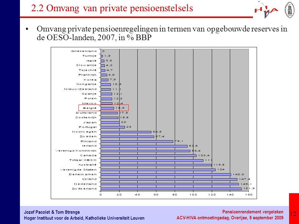 12 Jozef Pacolet & Tom Strengs Hoger Instituut voor de Arbeid, Katholieke Universiteit Leuven Pensioenrendement vergeleken ACV-HIVA ontmoetingsdag, Ov