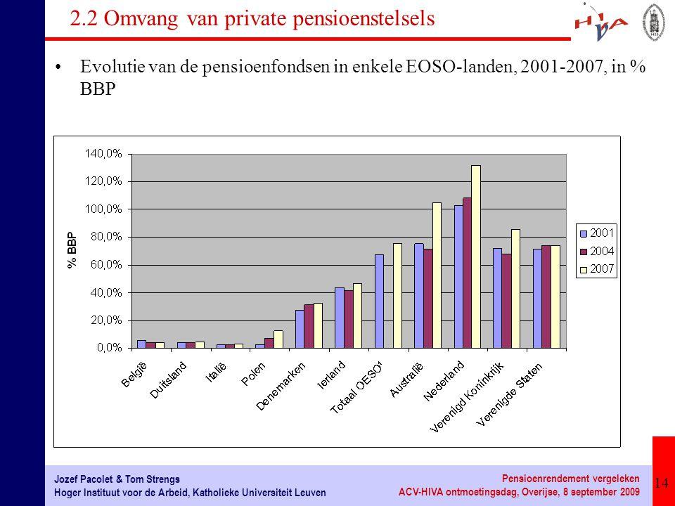 14 Jozef Pacolet & Tom Strengs Hoger Instituut voor de Arbeid, Katholieke Universiteit Leuven Pensioenrendement vergeleken ACV-HIVA ontmoetingsdag, Overijse, 8 september 2009 2.2 Omvang van private pensioenstelsels Evolutie van de pensioenfondsen in enkele EOSO-landen, 2001-2007, in % BBP