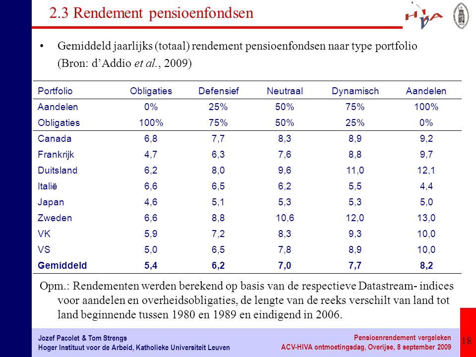 18 Jozef Pacolet & Tom Strengs Hoger Instituut voor de Arbeid, Katholieke Universiteit Leuven Pensioenrendement vergeleken ACV-HIVA ontmoetingsdag, Overijse, 8 september 2009 2.3 Rendement pensioenfondsen Gemiddeld jaarlijks (totaal) rendement pensioenfondsen naar type portfolio (Bron: d'Addio et al., 2009) Opm.: Rendementen werden berekend op basis van de respectieve Datastream- indices voor aandelen en overheidsobligaties, de lengte van de reeks verschilt van land tot land beginnende tussen 1980 en 1989 en eindigend in 2006.