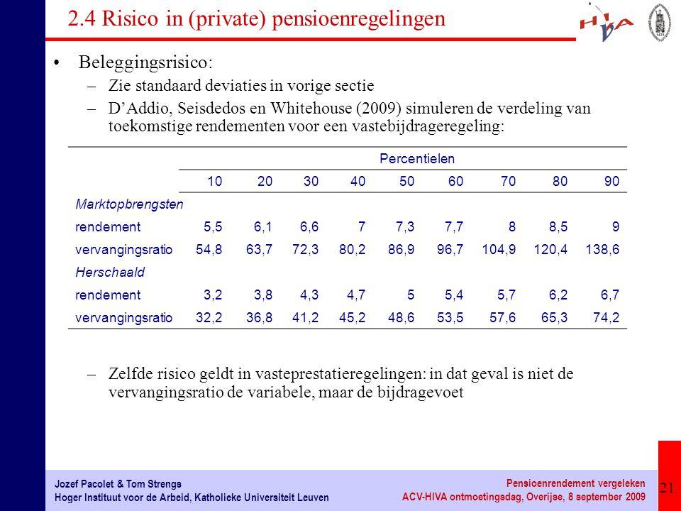 21 Jozef Pacolet & Tom Strengs Hoger Instituut voor de Arbeid, Katholieke Universiteit Leuven Pensioenrendement vergeleken ACV-HIVA ontmoetingsdag, Overijse, 8 september 2009 2.4 Risico in (private) pensioenregelingen Beleggingsrisico: –Zie standaard deviaties in vorige sectie –D'Addio, Seisdedos en Whitehouse (2009) simuleren de verdeling van toekomstige rendementen voor een vastebijdrageregeling: –Zelfde risico geldt in vasteprestatieregelingen: in dat geval is niet de vervangingsratio de variabele, maar de bijdragevoet Percentielen 102030405060708090 Marktopbrengsten rendement5,56,16,677,37,788,59 vervangingsratio54,863,772,380,286,996,7104,9120,4138,6 Herschaald rendement3,23,84,34,755,45,76,26,7 vervangingsratio32,236,841,245,248,653,557,665,374,2