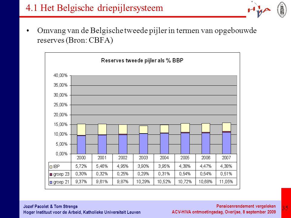 35 Jozef Pacolet & Tom Strengs Hoger Instituut voor de Arbeid, Katholieke Universiteit Leuven Pensioenrendement vergeleken ACV-HIVA ontmoetingsdag, Overijse, 8 september 2009 4.1 Het Belgische driepijlersysteem Omvang van de Belgische tweede pijler in termen van opgebouwde reserves (Bron: CBFA)
