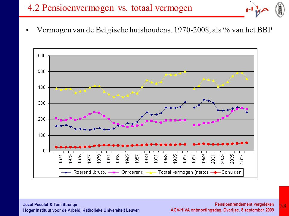 38 Jozef Pacolet & Tom Strengs Hoger Instituut voor de Arbeid, Katholieke Universiteit Leuven Pensioenrendement vergeleken ACV-HIVA ontmoetingsdag, Overijse, 8 september 2009 4.2 Pensioenvermogen vs.