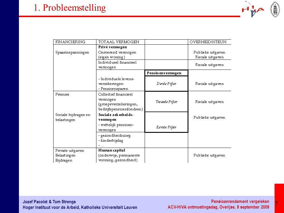 26 Jozef Pacolet & Tom Strengs Hoger Instituut voor de Arbeid, Katholieke Universiteit Leuven Pensioenrendement vergeleken ACV-HIVA ontmoetingsdag, Overijse, 8 september 2009 2.6 Fiscale uitgaven in internationaal perspectief Budgettaire kost voortvloeiend uit de bijdragen in tweedepijler-regelingen in 2000, in % van het BBP (Yoo en de Serres, 2004) Levenscyclus-benadering Helaas ontbreekt België in de analyse