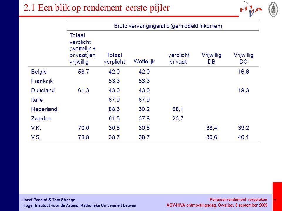 8 Jozef Pacolet & Tom Strengs Hoger Instituut voor de Arbeid, Katholieke Universiteit Leuven Pensioenrendement vergeleken ACV-HIVA ontmoetingsdag, Overijse, 8 september 2009 2.1 Een blik op rendement eerste pijler Vervangings- ratio (bruto) (1)(2)(3)(4) Bijdragen (% brutoloon) 50% gemiddeld loon 100% gemiddeld loon 150% gemiddeld loon(2) / (1)(3) / (1)(4) / (1) België16,458,142,032,53,542,561,98 Duitsland19,543,0 42,62,21 2,18 Frankrijk24,061,753,348,52,572,222,02 Italië32,767,9 2,08 Nederland31,193,488,386,63,002,842,78 V.S.12,450,338,734,14,063,122,75 OESO21,071,959,054,33,422,812,59