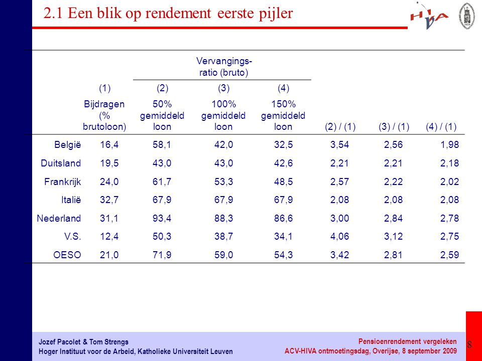 9 Jozef Pacolet & Tom Strengs Hoger Instituut voor de Arbeid, Katholieke Universiteit Leuven Pensioenrendement vergeleken ACV-HIVA ontmoetingsdag, Overijse, 8 september 2009 2.1 Een blik op rendement eerste pijler Nederland: Bijdragen (% brutoloon) Brutovervangingsratio Veelvoud gemiddeld (1)(2)(3)(4)(5)(6)AOW2e pijlerTotaal loonAOW2e pijlerTotaalAOW2e pijlerTotaal(4)/(1)(5)/(2)(6)/(3) 0,517,97,4825,3860,532,993,43,384,403,68 117,913,231,1030,258,188,31,694,402,84 1,517,915,1133,0120,266,586,61,134,402,62