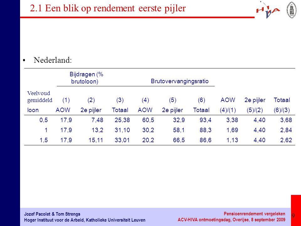 10 Jozef Pacolet & Tom Strengs Hoger Instituut voor de Arbeid, Katholieke Universiteit Leuven Pensioenrendement vergeleken ACV-HIVA ontmoetingsdag, Overijse, 8 september 2009 2.1 Een blik op rendementen eerste pijler Interne rendementen wettelijke pensioenstelsels in enkele OESO-landen: lage inkomens gemiddelde inkomenshoge inkomens België3,26%2,25%1,43% Duitsland1,77% 1,74% Frankrijk3,47%3,02%2,73% Italië1,43% V.S.3,21%2,39%1,99% AOW2,46%0,14%-1,32% Nederland2e pijler3,29% Totaal2,73%1,90%1,64%