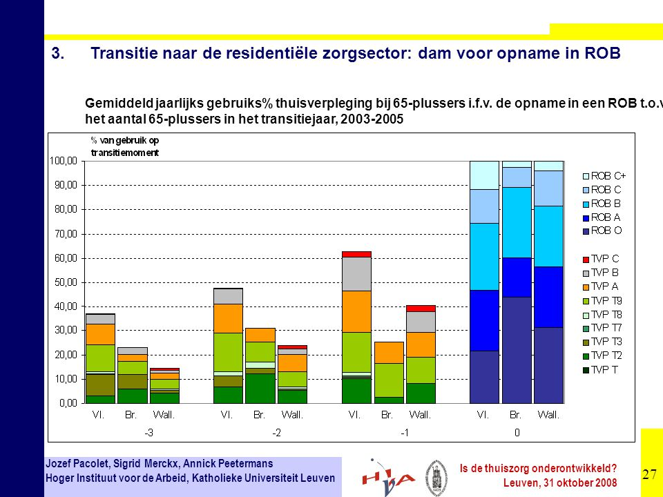 27 Jozef Pacolet, Sigrid Merckx, Annick Peetermans Hoger Instituut voor de Arbeid, Katholieke Universiteit Leuven Is de thuiszorg onderontwikkeld? Leu