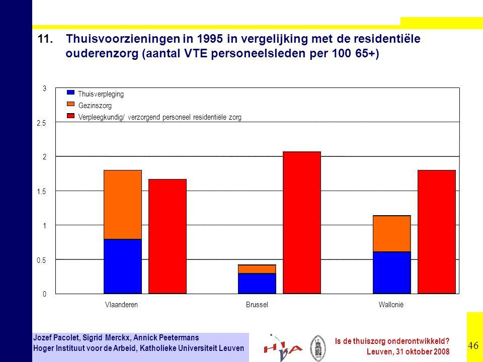 46 Jozef Pacolet, Sigrid Merckx, Annick Peetermans Hoger Instituut voor de Arbeid, Katholieke Universiteit Leuven Is de thuiszorg onderontwikkeld.