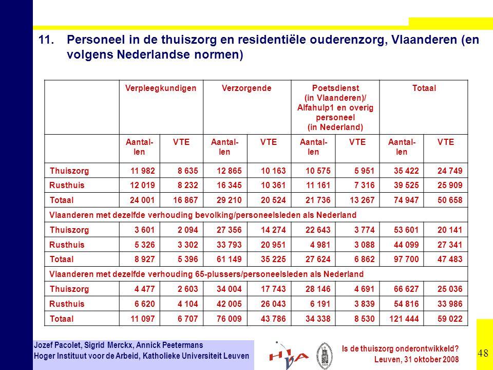 48 Jozef Pacolet, Sigrid Merckx, Annick Peetermans Hoger Instituut voor de Arbeid, Katholieke Universiteit Leuven Is de thuiszorg onderontwikkeld? Leu