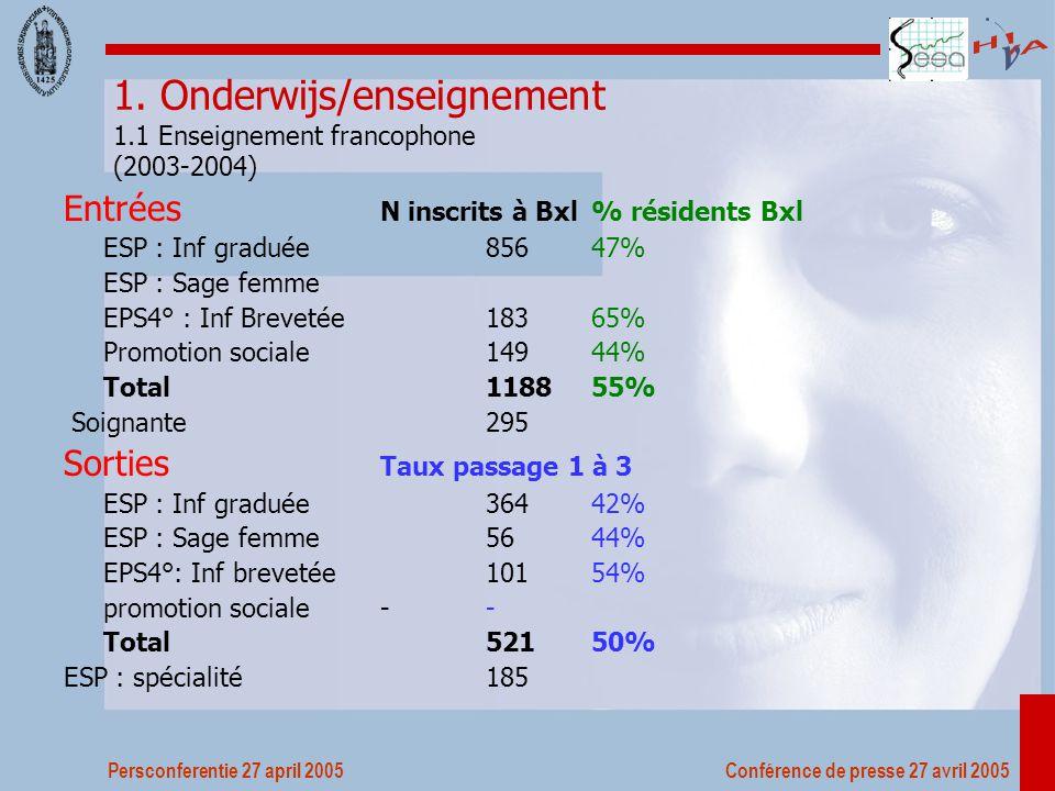 Persconferentie 27 april 2005 Conférence de presse 27 avril 2005 Nombre de diplômes infirmiers délivrés à Bruxelles Nombre de diplômes délivrés à Bxl et proportion par rapport à la Cmmunauté française & Communauté germanophone