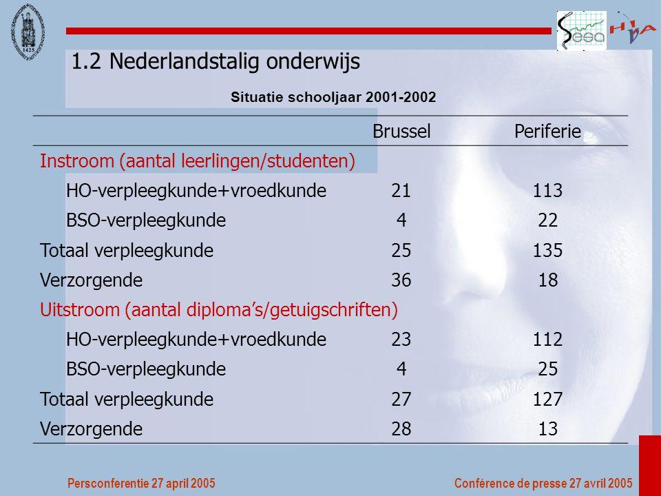Persconferentie 27 april 2005 Conférence de presse 27 avril 2005 Het Brussels hoofdstedelijk gewest is een open gewest voor studerenden, zorgberoepen, zorgvragenden Jobcreatie is aanzienlijke en vergelijkbaar met rest van het land Toch is er ook een belangrijke werkloosheid voor verzorgenden Maar blijft er nog een aanzienlijk groeipotentieel Vraag naar nieuwe verpleegkundigen en verzorgenden onvoldoende gekend maar minimaal 300 verpleegkundgen en 200 verzorgenden Aantal afgestudeerden in Brussel en periferie liggen daar nog boven maar toch zijn inspanningen nodig om aanbod uit te breiden Interesse bij Franstalige allochtonen is zeer hoog voor deze opleidingen, bij de Franstalige Belgen lager en bij de Nederlandstaligen uitzonderlijk laag De 4de graad BSO en de opleidingen verzorgenden zijn aan Franstalige kant maar zeker ook aan Nederlandstalige kant onvoldoende uitgebouwd en gestimuleerd Ook de slaagkansen zijn onvoldoende verzekerd Opportuniteiten voor herwaardering van beroeps en technisch onderwijs zijn aanzienlijk Het zijn evenveel opportuniteiten voor leerlingen en studenten van emancipatie, integratie en werk De sector zelf moet zich verder bezinnen over structuur van zijn vraag naar zorgberoepen 6.