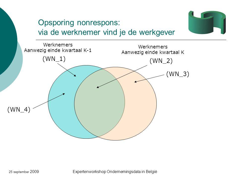 25 september 2009Expertenworkshop Ondernemingsdata in België Opsporing nonrespons: via de werknemer vind je de werkgever Werknemers Aanwezig einde kwartaal K-1 Werknemers Aanwezig einde kwartaal K (WN_2) (WN_1) (WN_3) (WN_4)