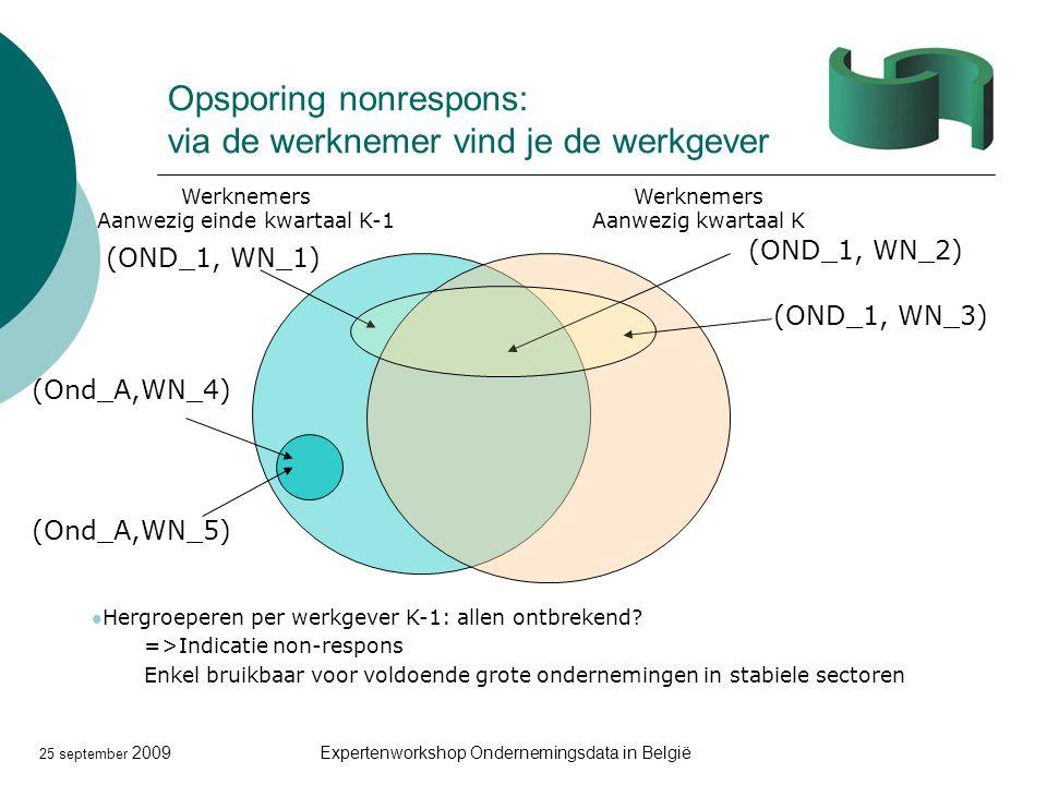 25 september 2009Expertenworkshop Ondernemingsdata in België Opsporing nonrespons: via de werknemer vind je de werkgever Werknemers Aanwezig kwartaal K (OND_1, WN_2) (OND_1, WN_1) (OND_1, WN_3) Hergroeperen per werkgever K-1: allen ontbrekend.