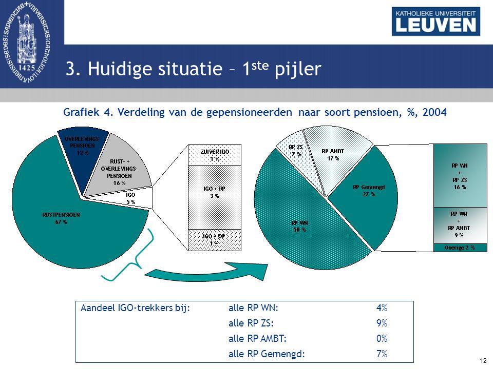 12 3. Huidige situatie – 1 ste pijler Grafiek 4. Verdeling van de gepensioneerden naar soort pensioen, %, 2004 Aandeel IGO-trekkers bij:alle RP WN:4%