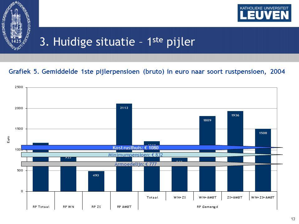 13 3. Huidige situatie – 1 ste pijler Grafiek 5. Gemiddelde 1ste pijlerpensioen (bruto) in euro naar soort rustpensioen, 2004 Kost rusthuis: € 1080 Mi