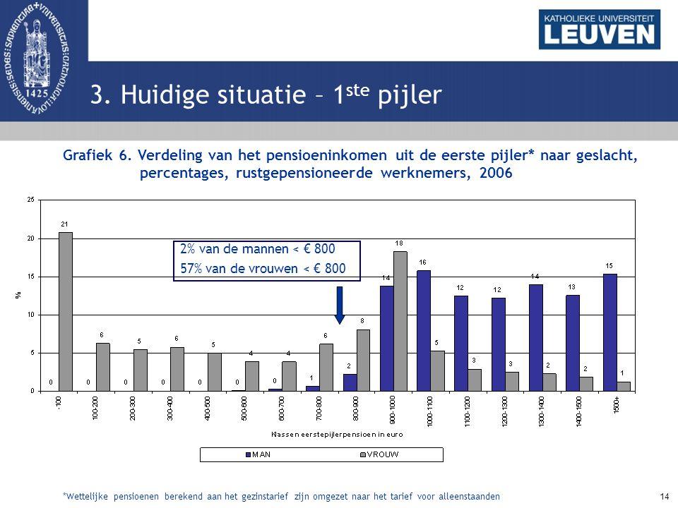 14 3. Huidige situatie – 1 ste pijler Grafiek 6. Verdeling van het pensioeninkomen uit de eerste pijler* naar geslacht, percentages, rustgepensioneerd