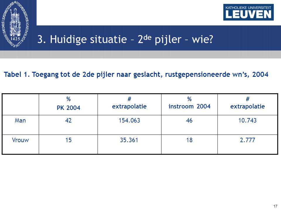 17 3. Huidige situatie – 2 de pijler – wie? % PK 2004 # extrapolatie % instroom 2004 # extrapolatie Man42154.0634610.743 Vrouw1535.361182.777 Tabel 1.