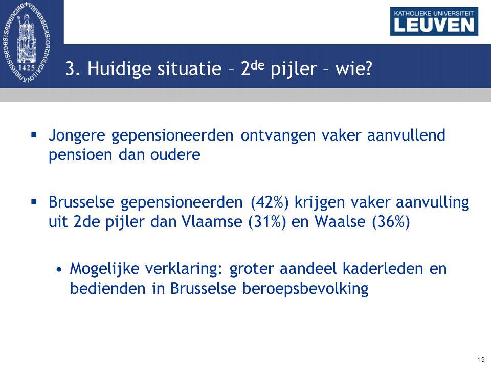 19 3. Huidige situatie – 2 de pijler – wie?  Jongere gepensioneerden ontvangen vaker aanvullend pensioen dan oudere  Brusselse gepensioneerden (42%)