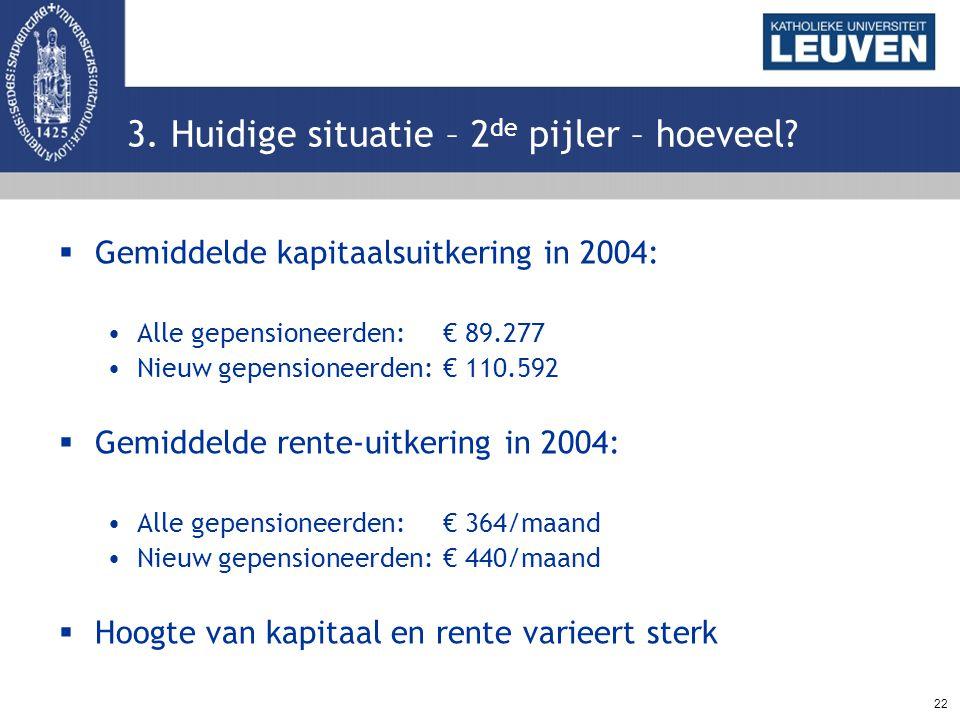 22 3. Huidige situatie – 2 de pijler – hoeveel?  Gemiddelde kapitaalsuitkering in 2004: Alle gepensioneerden:€ 89.277 Nieuw gepensioneerden:€ 110.592