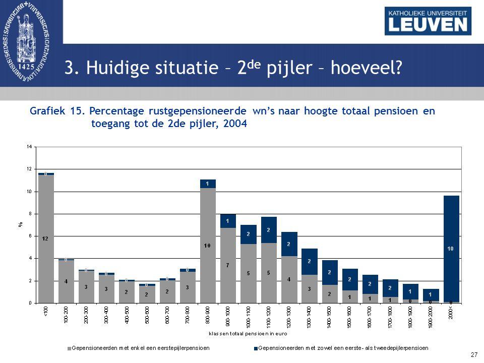 27 3. Huidige situatie – 2 de pijler – hoeveel? Grafiek 15. Percentage rustgepensioneerde wn's naar hoogte totaal pensioen en toegang tot de 2de pijle