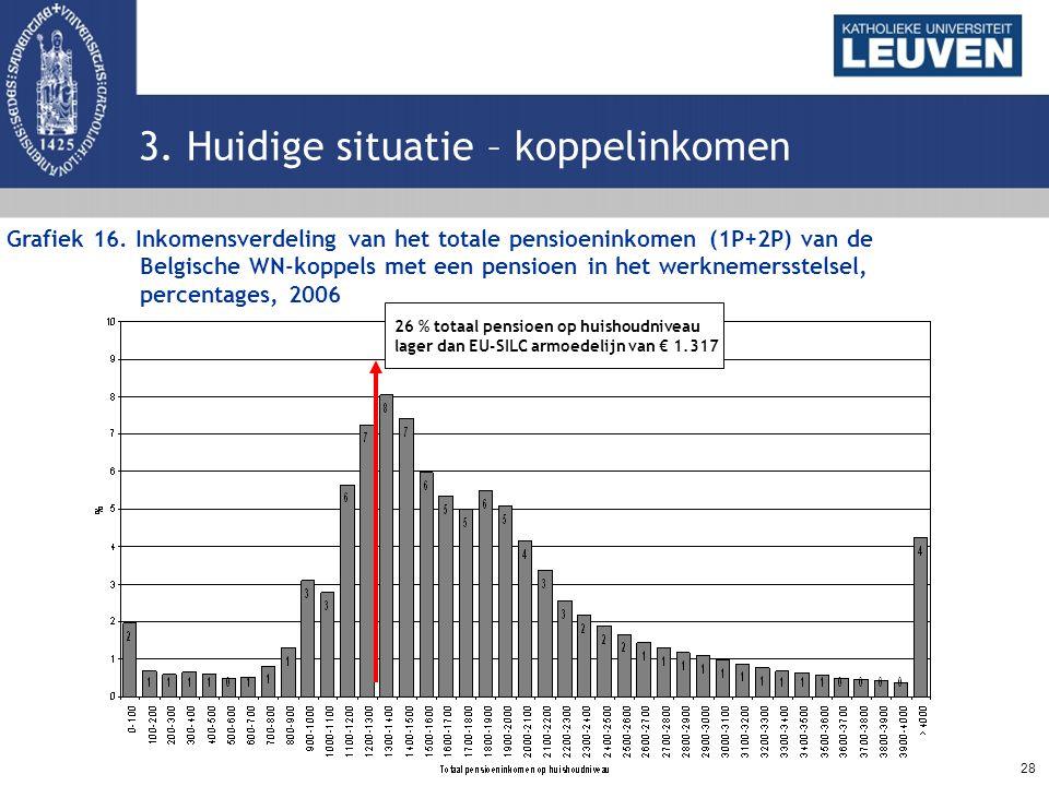 28 3. Huidige situatie – koppelinkomen Grafiek 16. Inkomensverdeling van het totale pensioeninkomen (1P+2P) van de Belgische WN-koppels met een pensio
