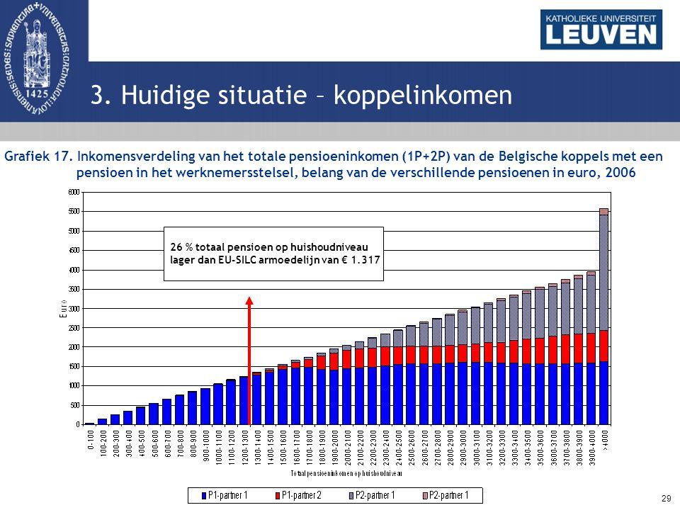 29 3. Huidige situatie – koppelinkomen Grafiek 17. Inkomensverdeling van het totale pensioeninkomen (1P+2P) van de Belgische koppels met een pensioen