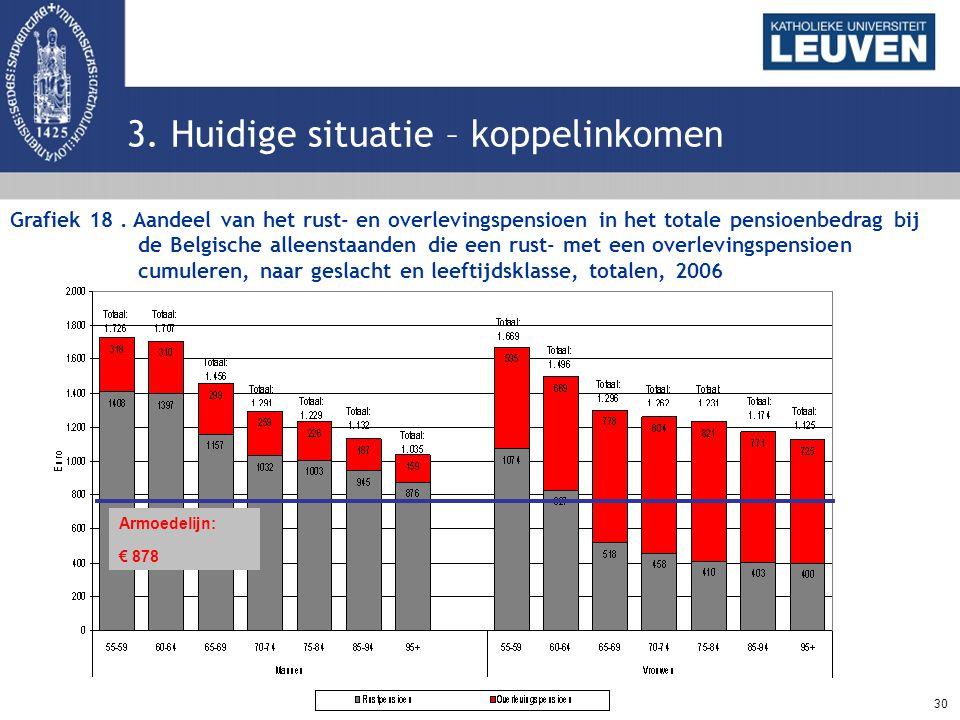 30 3. Huidige situatie – koppelinkomen Grafiek 18. Aandeel van het rust- en overlevingspensioen in het totale pensioenbedrag bij de Belgische alleenst