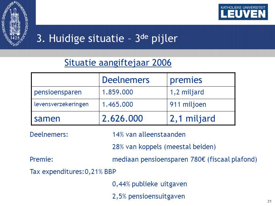 31 3. Huidige situatie – 3 de pijler Deelnemerspremies pensioensparen1.859.0001,2 miljard levensverzekeringen 1.465.000911 miljoen samen2.626.0002,1 m