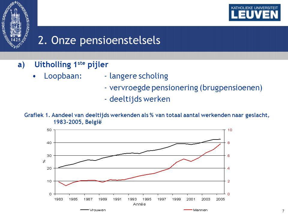 7 a)Uitholling 1 ste pijler Loopbaan: - langere scholing - vervroegde pensionering (brugpensioenen) - deeltijds werken 2. Onze pensioenstelsels Grafie
