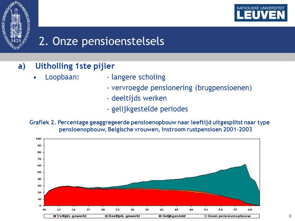 8 2. Onze pensioenstelsels a)Uitholling 1ste pijler Loopbaan: - langere scholing - vervroegde pensionering (brugpensioenen) - deeltijds werken - gelij