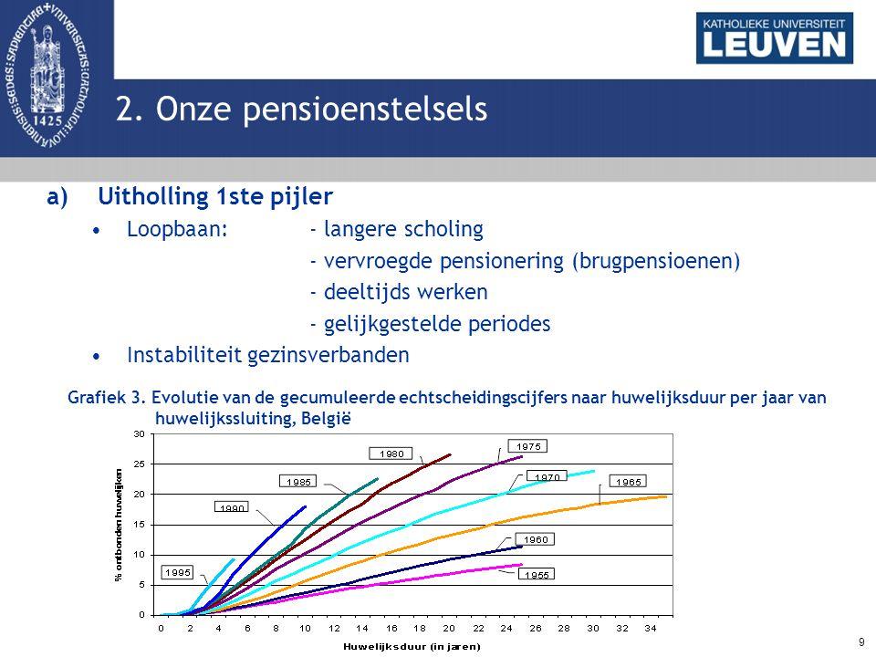 9 2. Onze pensioenstelsels a)Uitholling 1ste pijler Loopbaan: - langere scholing - vervroegde pensionering (brugpensioenen) - deeltijds werken - gelij