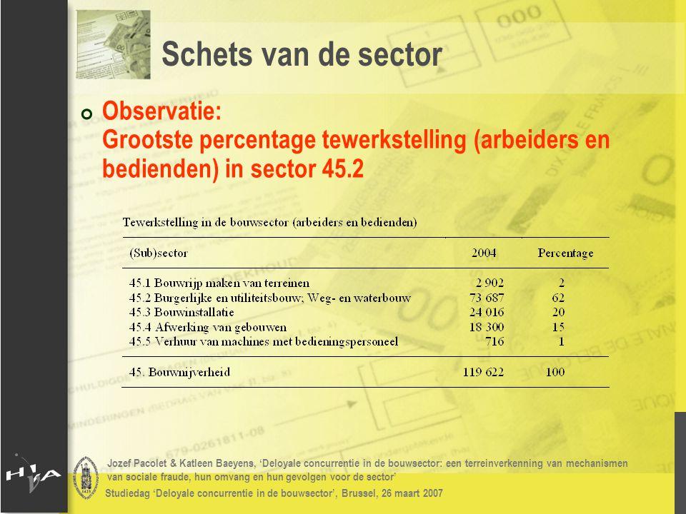 Jozef Pacolet & Katleen Baeyens, 'Deloyale concurrentie in de bouwsector: een terreinverkenning van mechanismen van sociale fraude, hun omvang en hun gevolgen voor de sector' Studiedag 'Deloyale concurrentie in de bouwsector', Brussel, 26 maart 2007 # Effect van recente maatregelen op deloyale concurrentie – nieuwe regelgeving voor aanvraag van arbeidskaarten: # VCB & CCW: meer dan 60% - geen effect # VCB: indien effect: zowel positief als negatief # CCW: indien effect: bijna uitsluitend negatief # Bouwunie: 36% - geen effect; Indien effect: vooral negatief # Effect van recente maatregelen op deloyale concurrentie – activerings- en schorsingsmaatregelen voor werklozen: # Geen of negatief effect door bezoeken van 'niet- werkwillige sollicitanten' Resultaten 2006: deloyale concurrentie