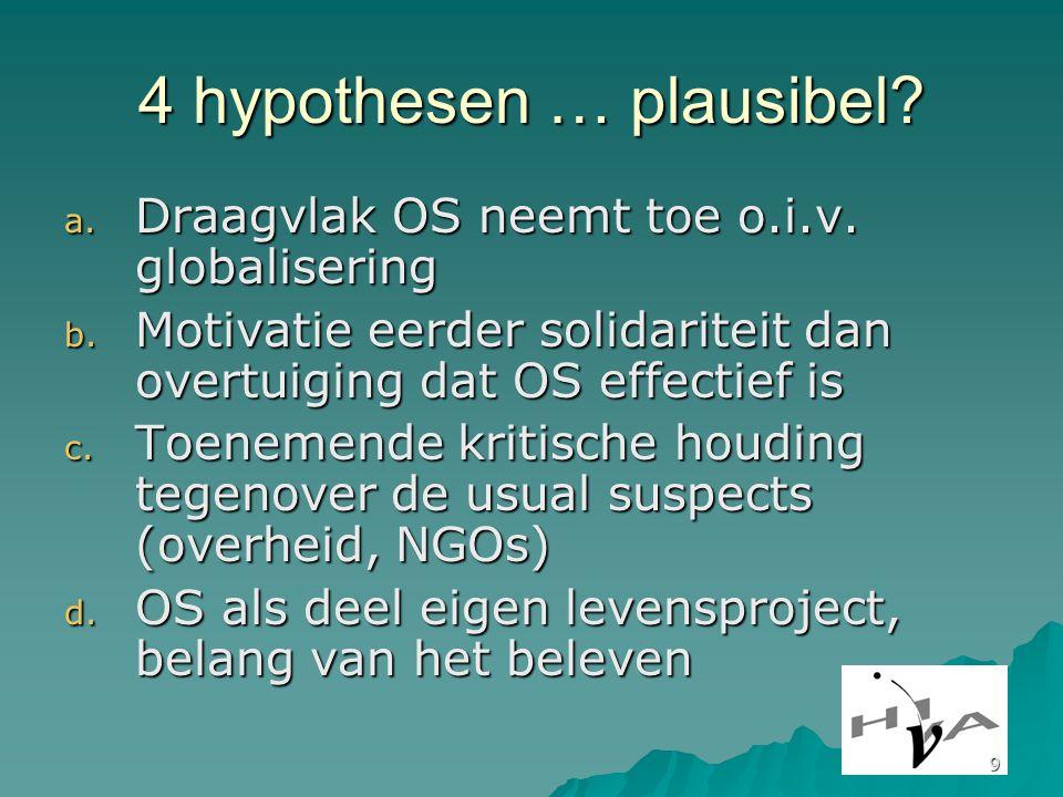9 4 hypothesen … plausibel. a. Draagvlak OS neemt toe o.i.v.