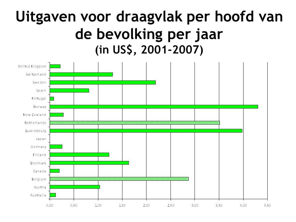 Uitgaven voor draagvlak per hoofd van de bevolking per jaar (in US$, 2001-2007)
