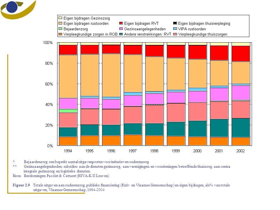 *Bejaardenzorg: een beperkt aantal uitgavenposten voor initiatieven ouderenzorg. **Gezinsaangelegenheden: subsidies aan de diensten gezinszorg, aan ve