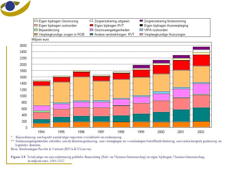 * Bejaardenzorg: een beperkt aantal uitgavenposten voor initiatieven ouderenzorg. **Gezinsaangelegenheden: subsidies aan de diensten gezinszorg, aan v