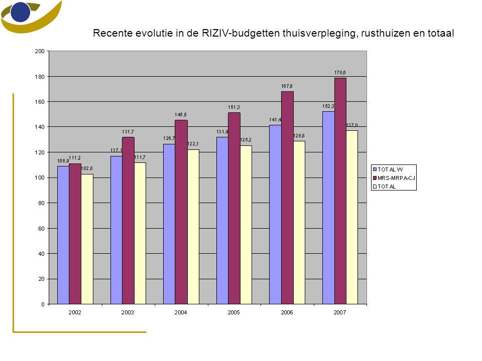 Recente evolutie in de RIZIV-budgetten thuisverpleging, rusthuizen en totaal