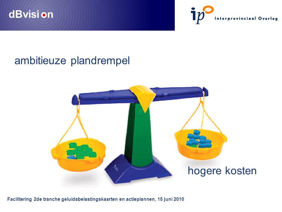 dBvisi n Facilitering 2de tranche geluidsbelastingskaarten en actieplannen, 15 juni 2010 ambitieuze plandrempel hogere kosten