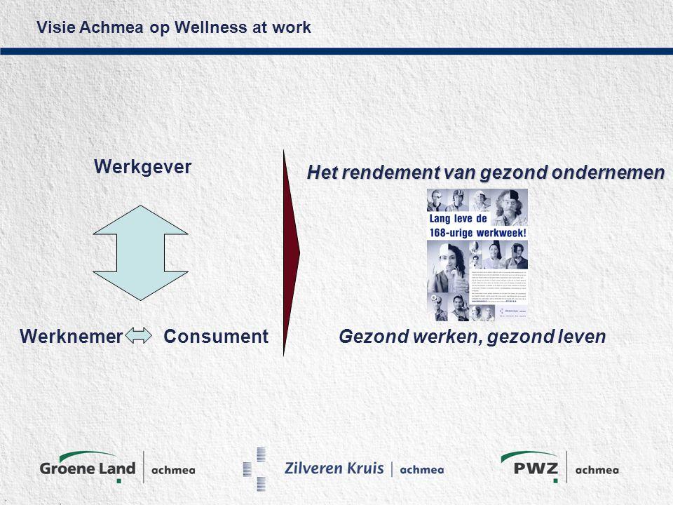 Visie Achmea op Wellness at work Werkgever WerknemerConsument Het rendement van gezond ondernemen Gezond werken, gezond leven