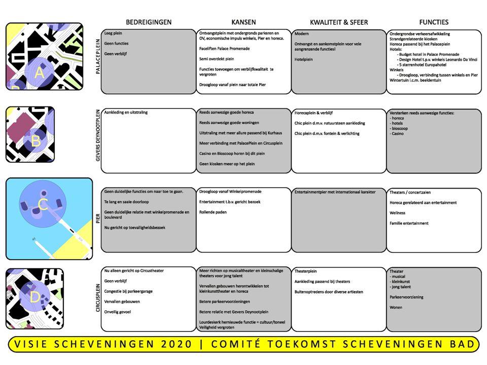 Beheerskantoor Scheveningen BV Aanpassen.
