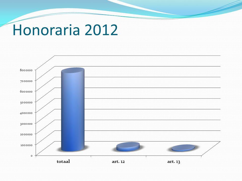 Honoraria 2012