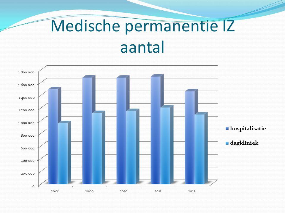Medische permanentie IZ aantal