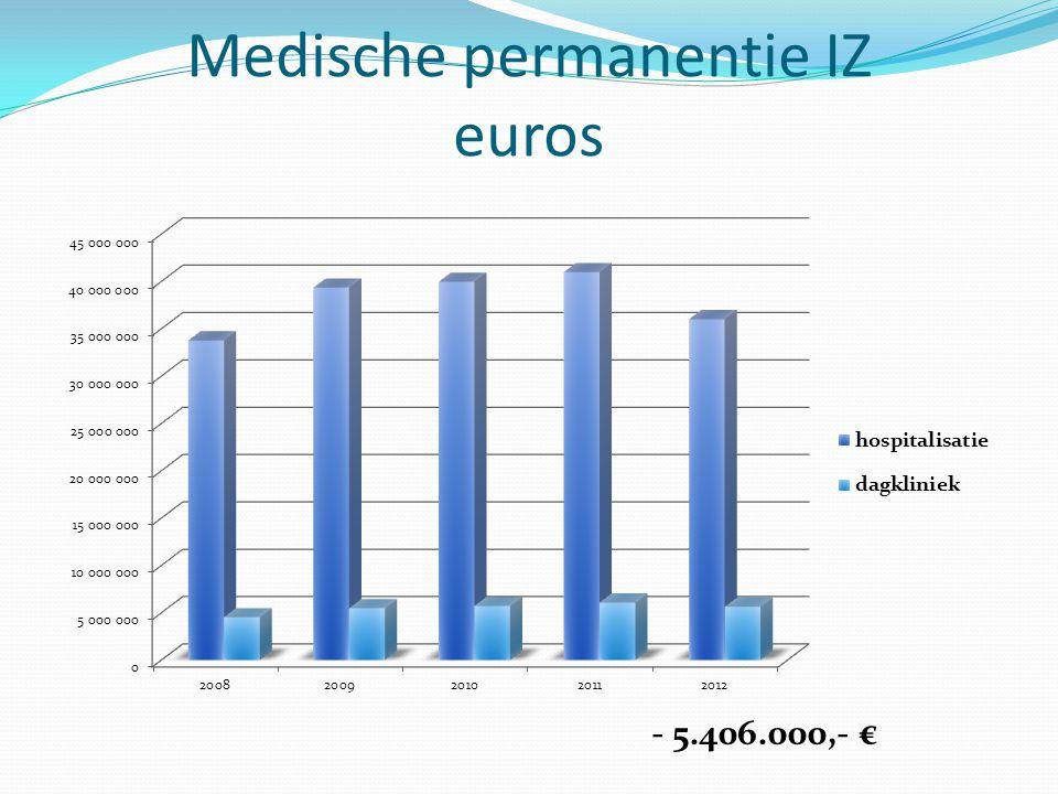 Medische permanentie IZ euros - 5.406.000,- €