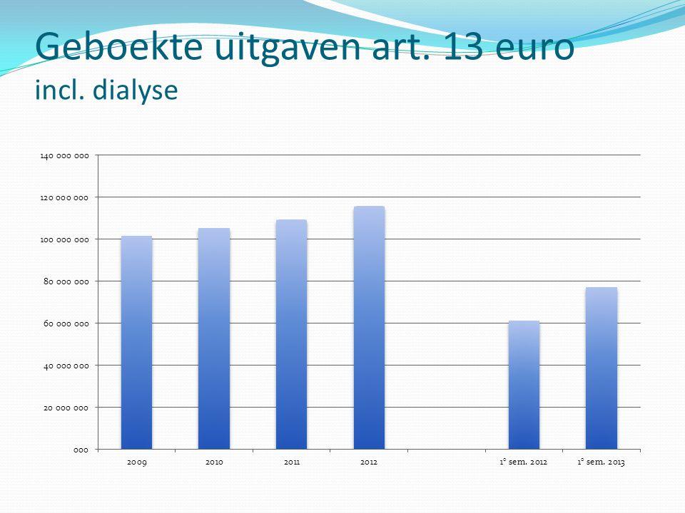 Geboekte uitgaven art. 13 euro incl. dialyse