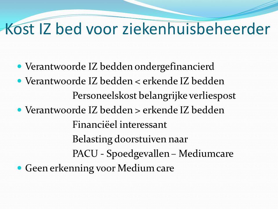 Kost IZ bed voor ziekenhuisbeheerder Verantwoorde IZ bedden ondergefinancierd Verantwoorde IZ bedden < erkende IZ bedden Personeelskost belangrijke ve