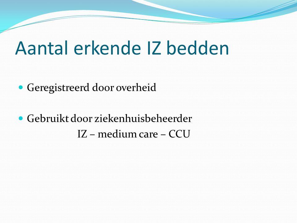 Aantal erkende IZ bedden Geregistreerd door overheid Gebruikt door ziekenhuisbeheerder IZ – medium care – CCU